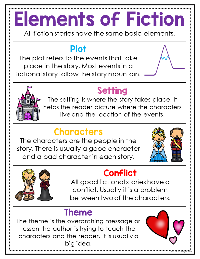 Story Elements of Fiction Posters and Anchor Charts   Teaching writing [ 1056 x 816 Pixel ]