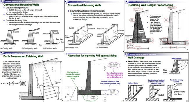 Awesome Dr. Amit Prashant Provides A Very Useful Construction Document On Retaining  Wall Design Specifically Foundation