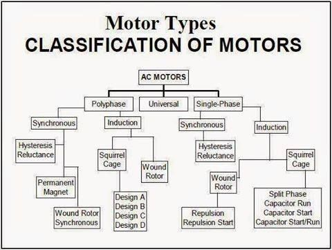 Motor Types Clification Of Motors Engineering