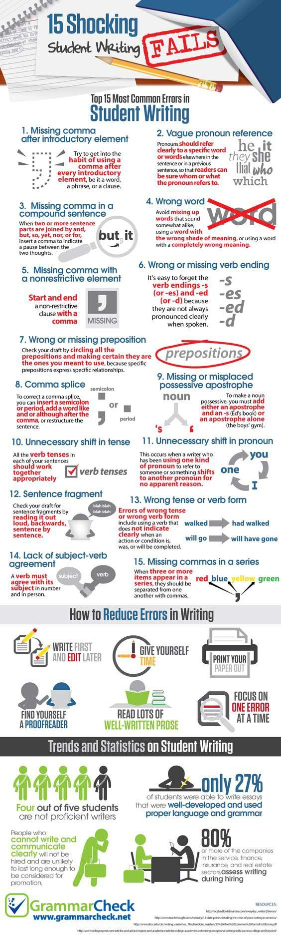 infographics that will teach you how to write an a research 15 most common errors in student writing10047 english language learning english easy english english speaking skills english vocabulary language