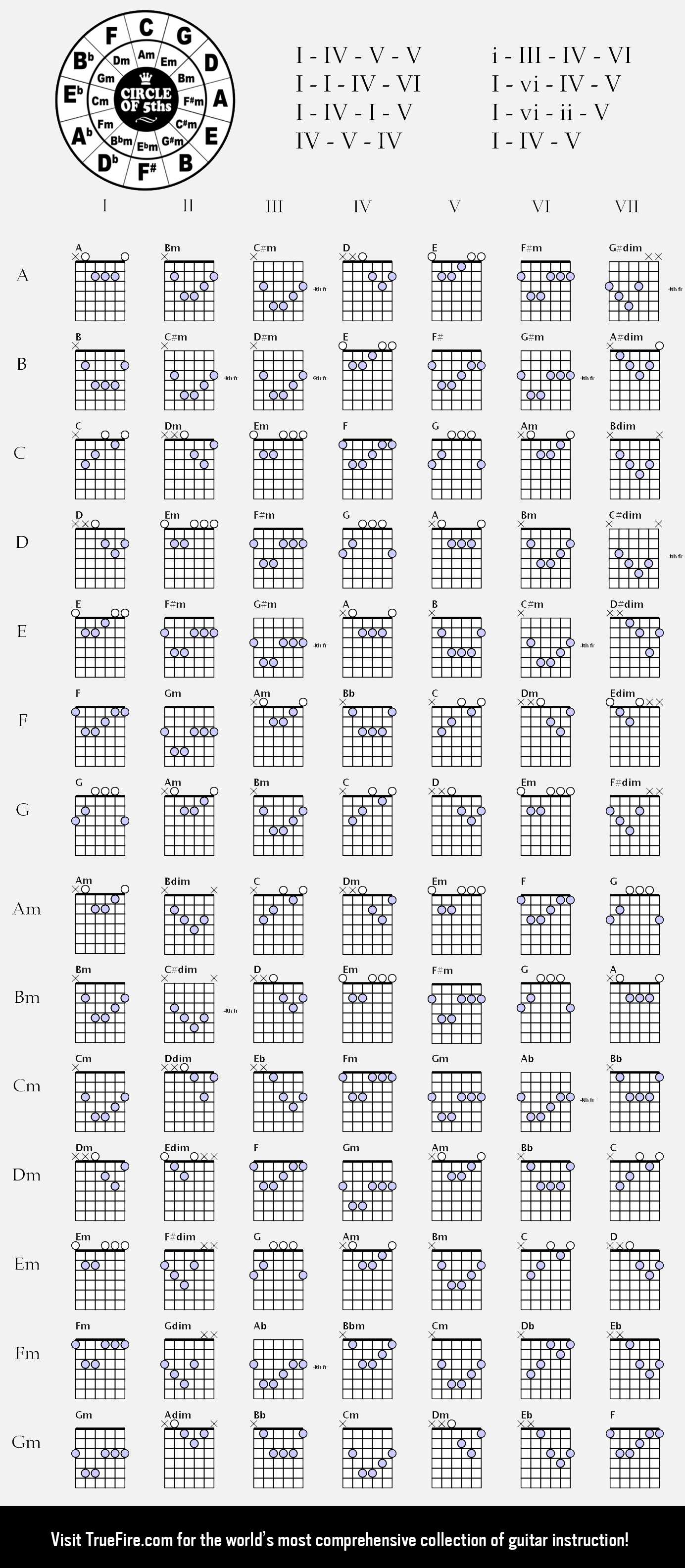 Ultimate Guitar Chords Chart A7 Chord 1384 X 3168 Pinterest