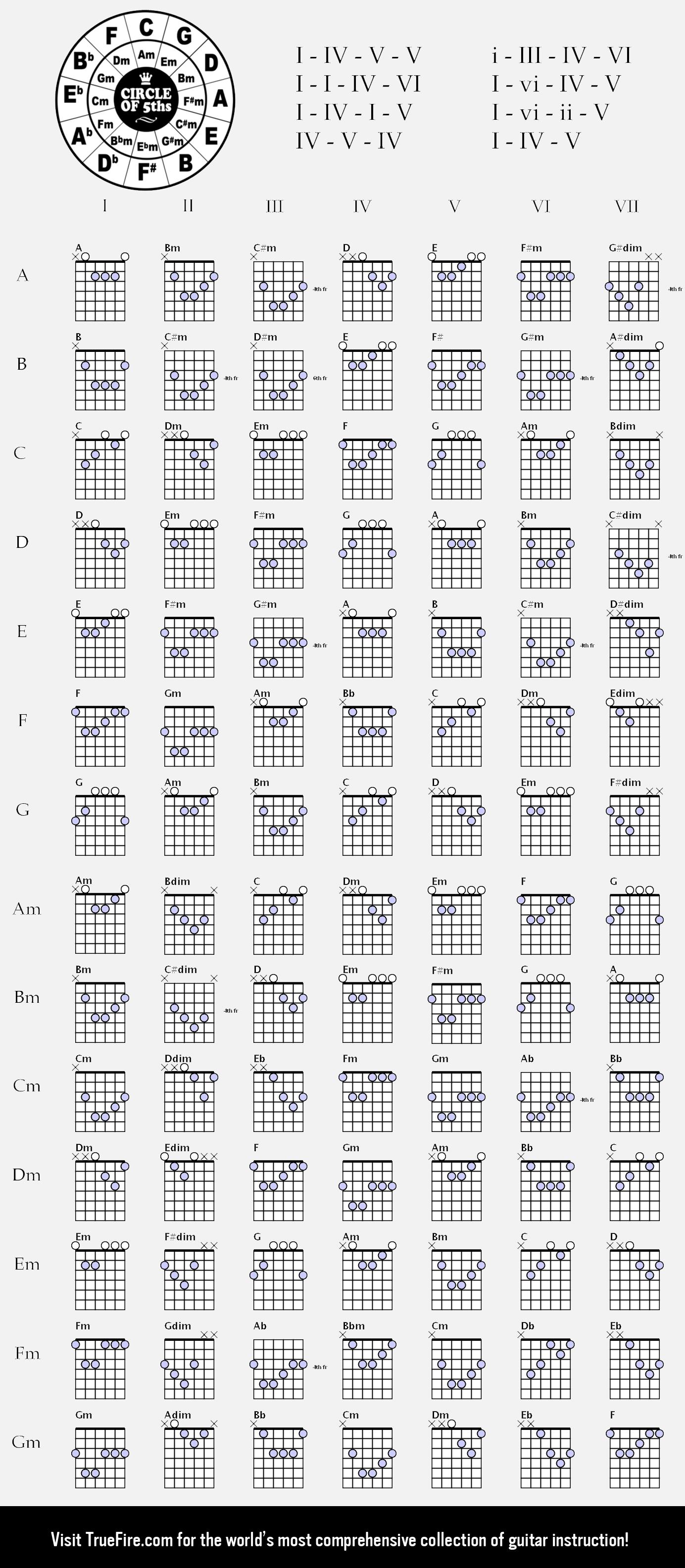 Ultimate Guitar Chord Chartg 13843168 Guitar Music
