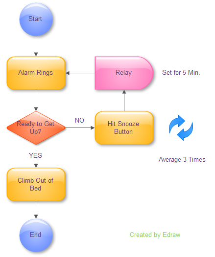 Process Flow Mapping  Work    Chart