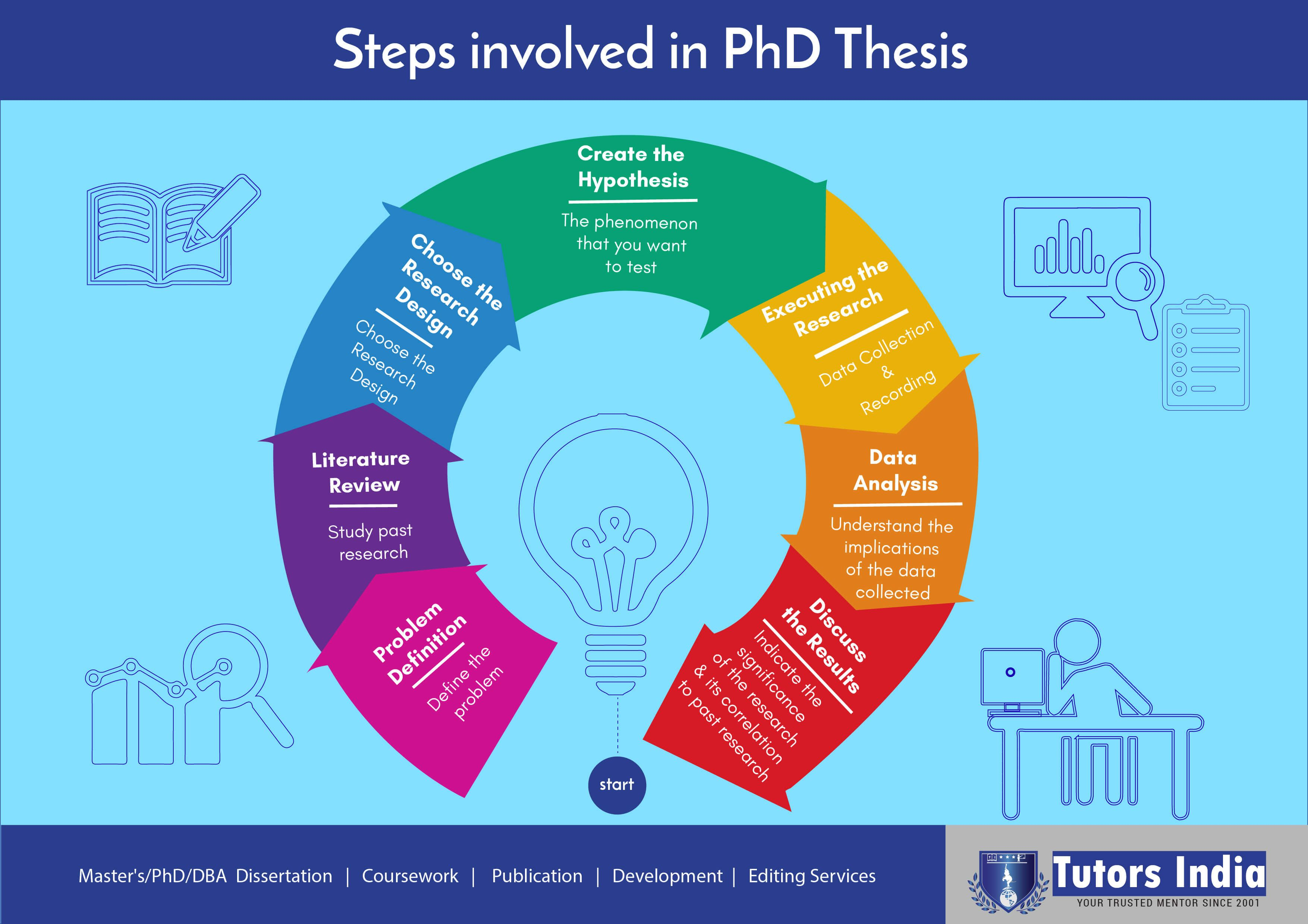 Mastering The Art Of Writing A Phd Thesi Step Involved In Dissertation Service Doctoral