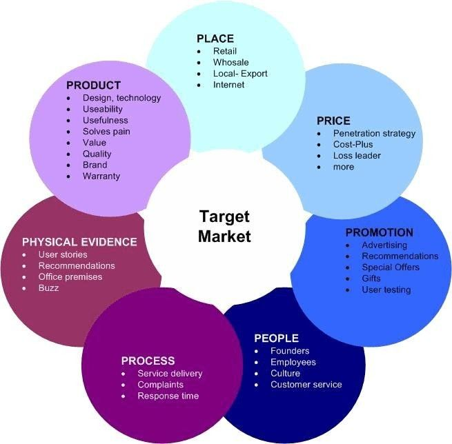Product Service Hybrids When Products And Services Become One Internet Marketing Strategy Marketing Mix Marketing Strategy