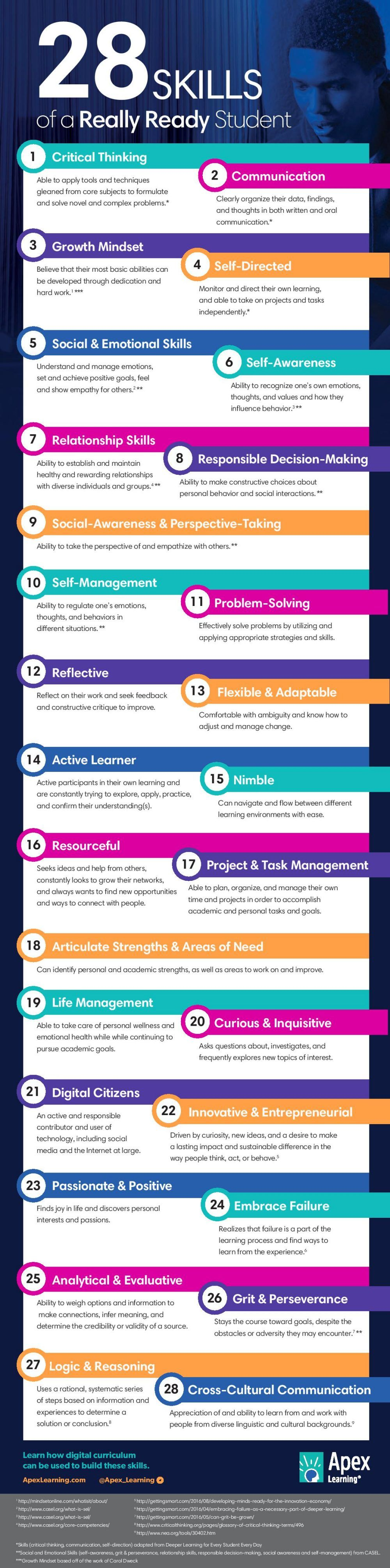 28 skills of a really ready student infographic career