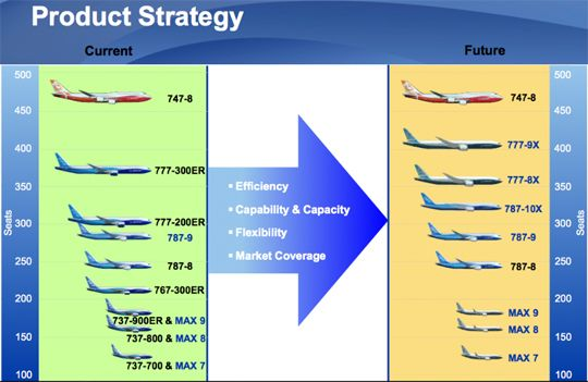Boeing Product Strategy Inclusive Of X X And X