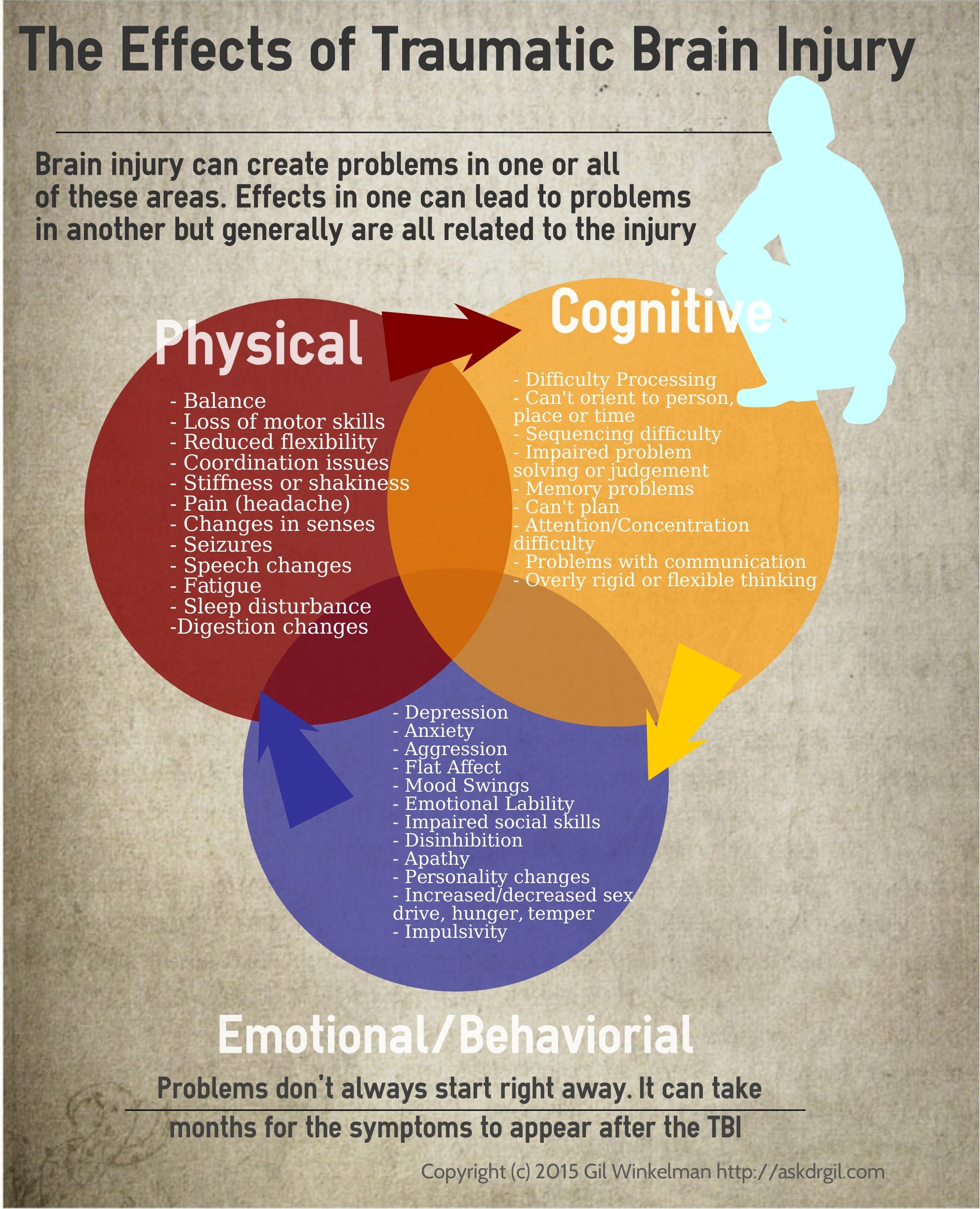 Depression And Anxiety After Concussion - Etuttor