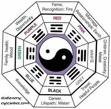 Pa Kua Symbol Represents Basic Yin Yang Female Male Dichotomy In