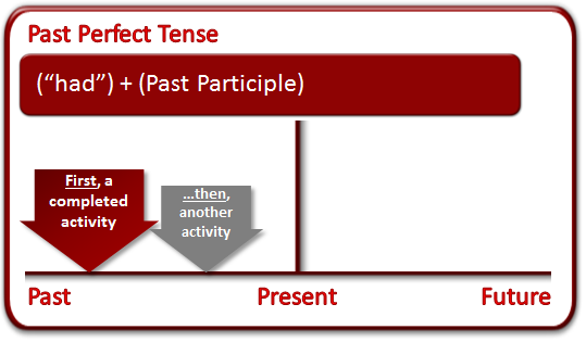 What Is The Past Perfect Tense Grammar Lesson English Tenses