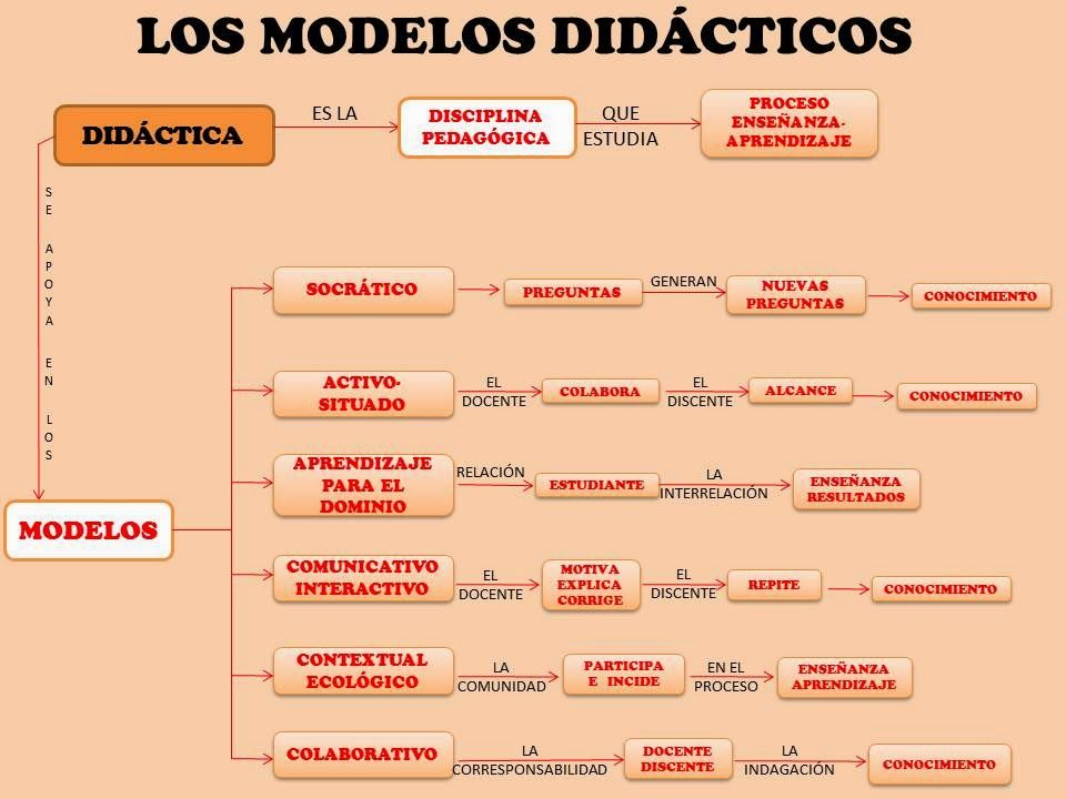 #Didáctica #Modelos http://ladidacticaymodelosacademicos.blogspot.com.co/2014/11/modelos-didacticos.html