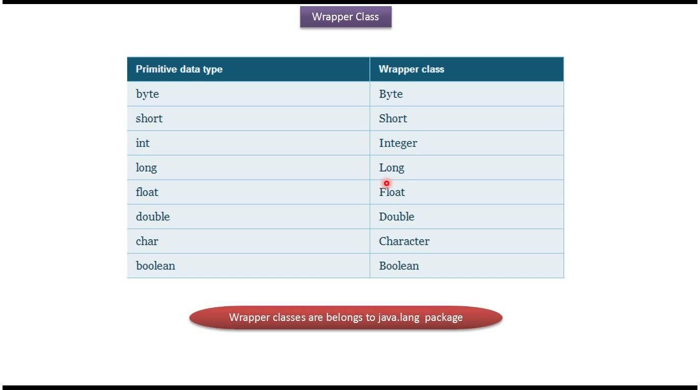 Java tutorial java wrapper classbasics java tutorial