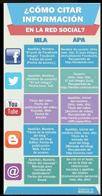 Cómo Citar Desde Redes Sociales Sanidad Diccionarios