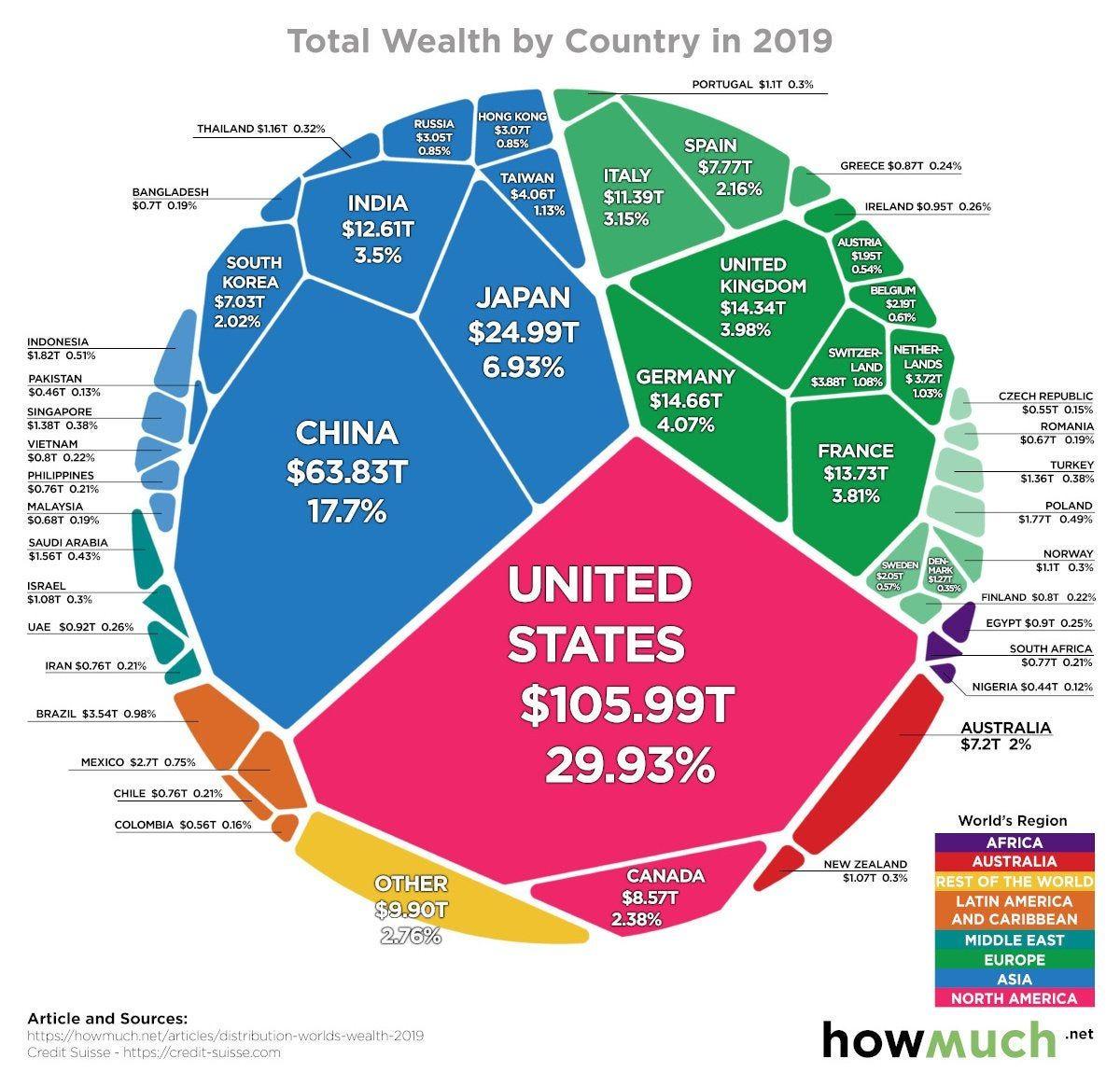 All of the worlds wealth in one visualization urstoryz