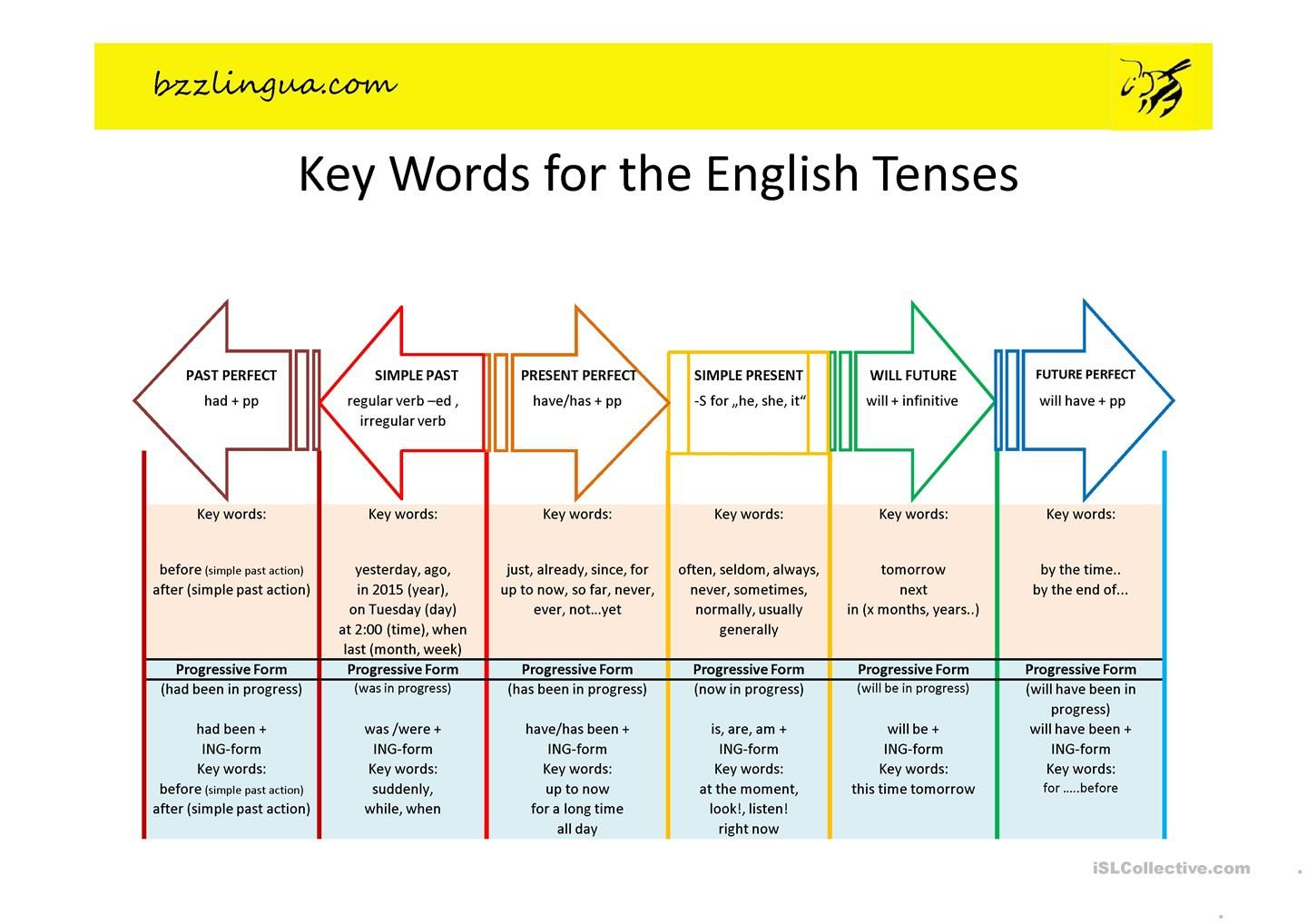 Key Words For The English Tenses Aprender Ingles Ortografia Ingles
