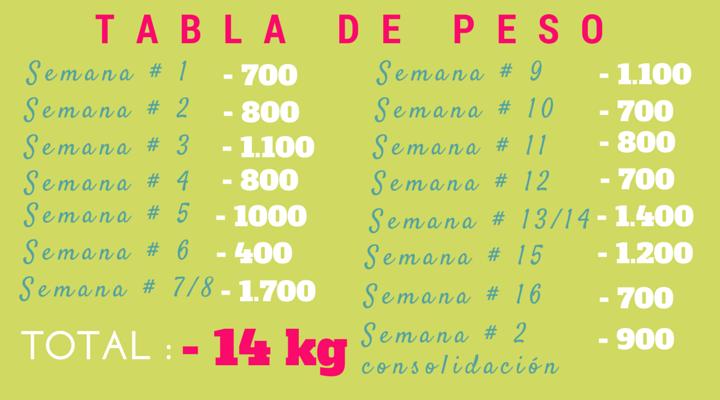 Entrenamiento Perder Peso Dukan Dieta Sin Carbohidratos