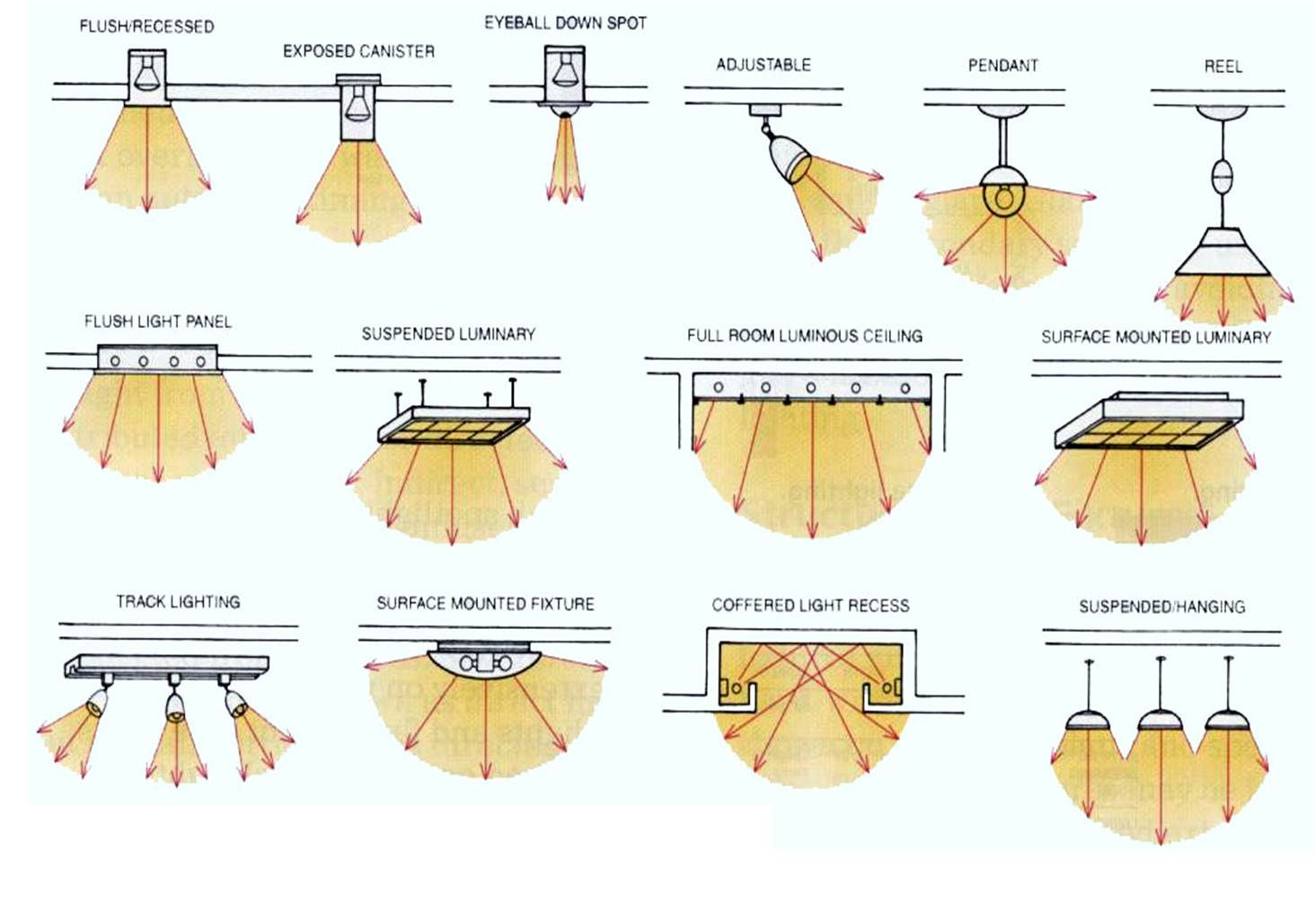 type of lighting. Image Result For Types Of Lighting Type