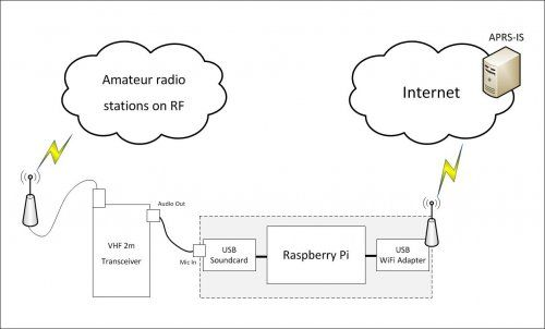 piGate – an APRS iGate implementation using the Raspberry-Pi