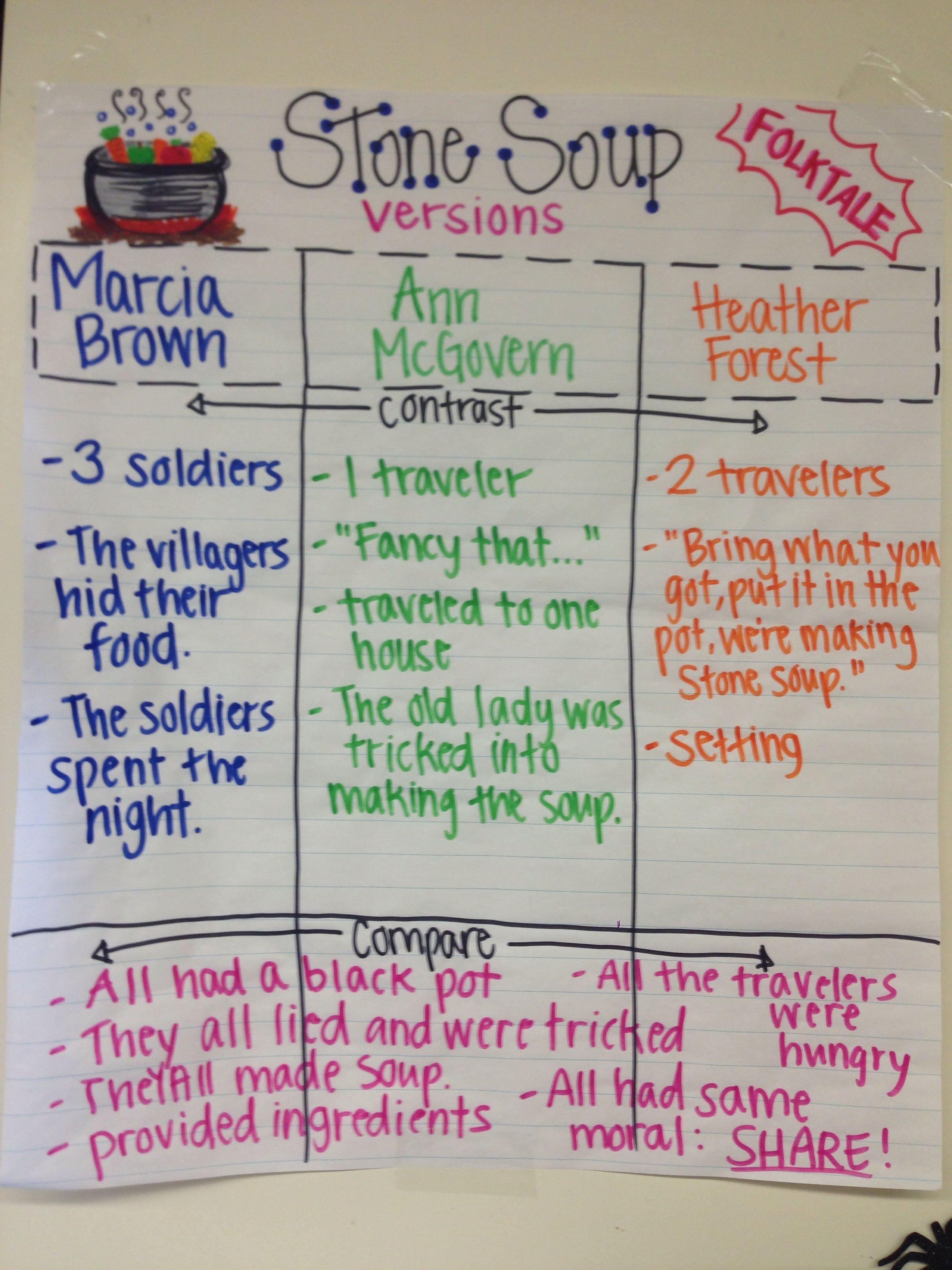 Stone Soup Folk Tale Fairy Tales Compare Contrast Stone Soup Reading Classroom 6th Grade Reading