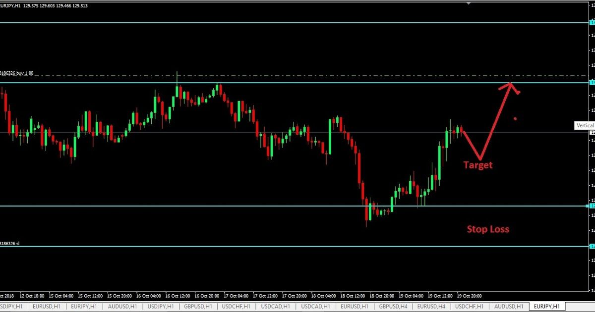 Dailyforex Forex Currency Forex Trading Trading Signals