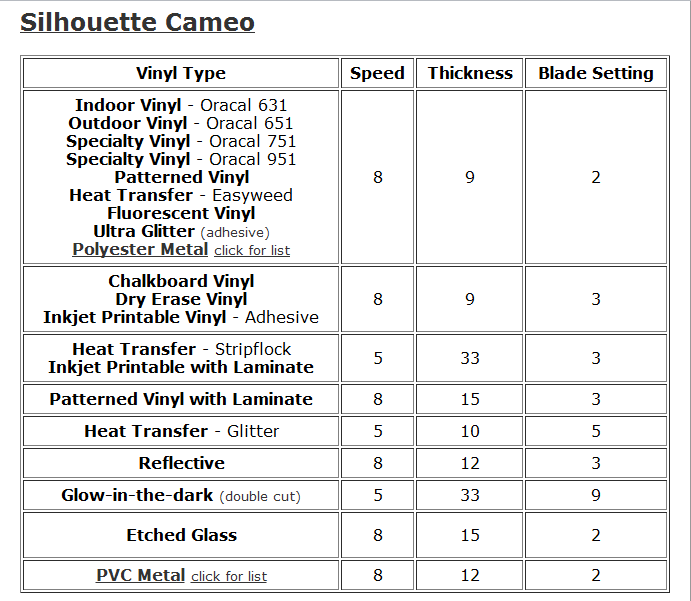 image regarding Printable Outdoor Vinyl known as Vinyl-Cameo configurations chart for choice companies/styles of