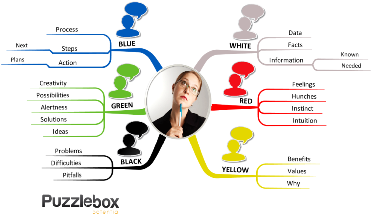 6 Hats thinking for decision making free iMindMap mind