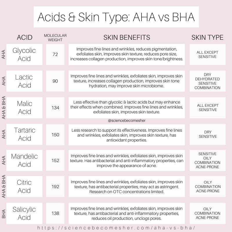 Aha Vs Bha Acids Explained Science Becomes Her In 2020 Skin Treatments Skin Facts Skin Benefits