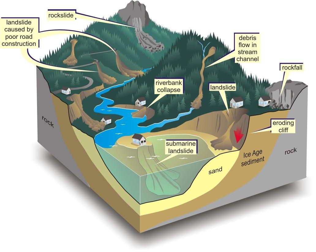 Diagram That Shows Different Types Of Landslides Landslide Science For Kids Science Diagrams