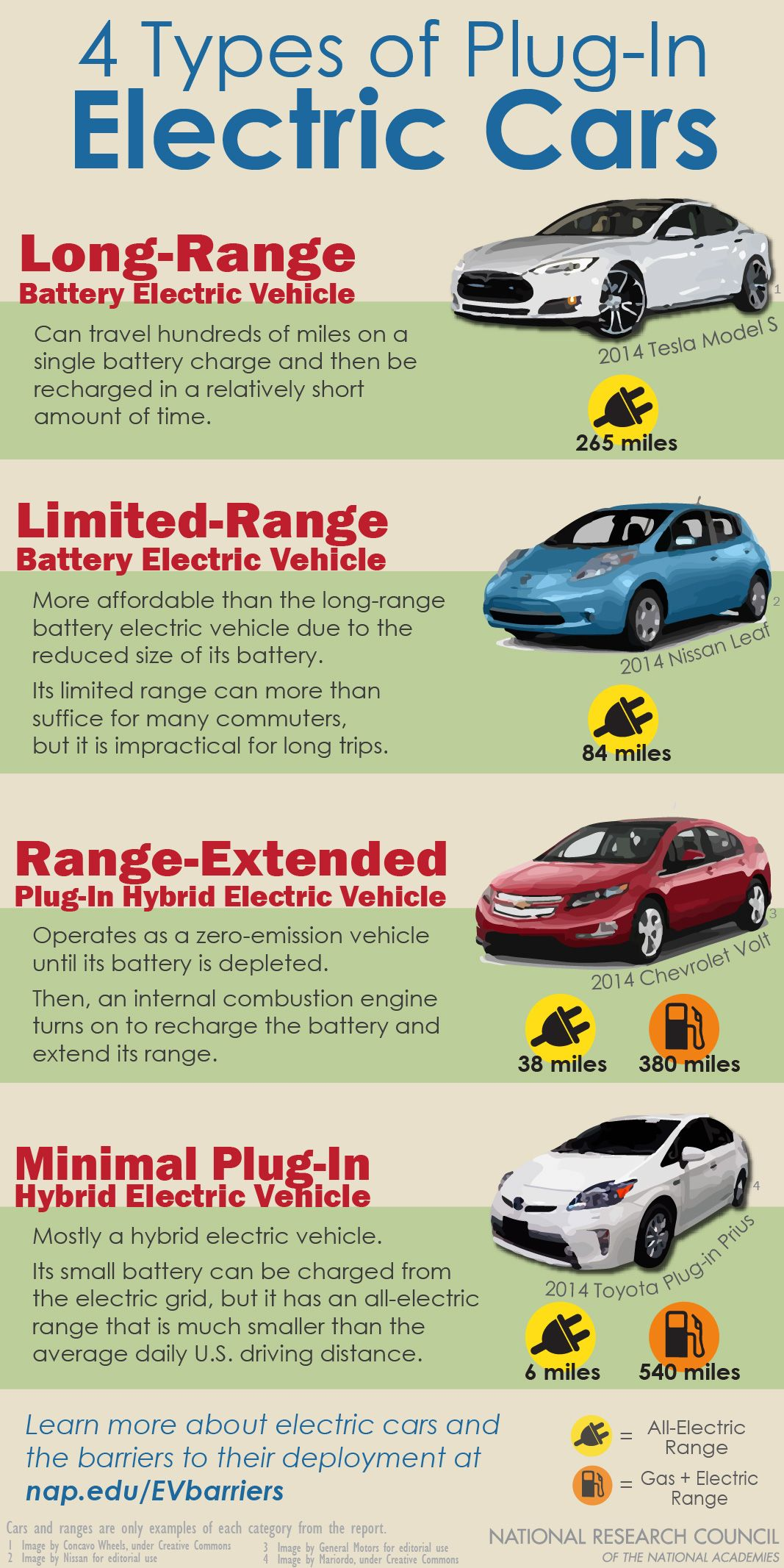Fun Facts Infographic 4 Types Of Plug In Electric Cars Take A Closer Look At