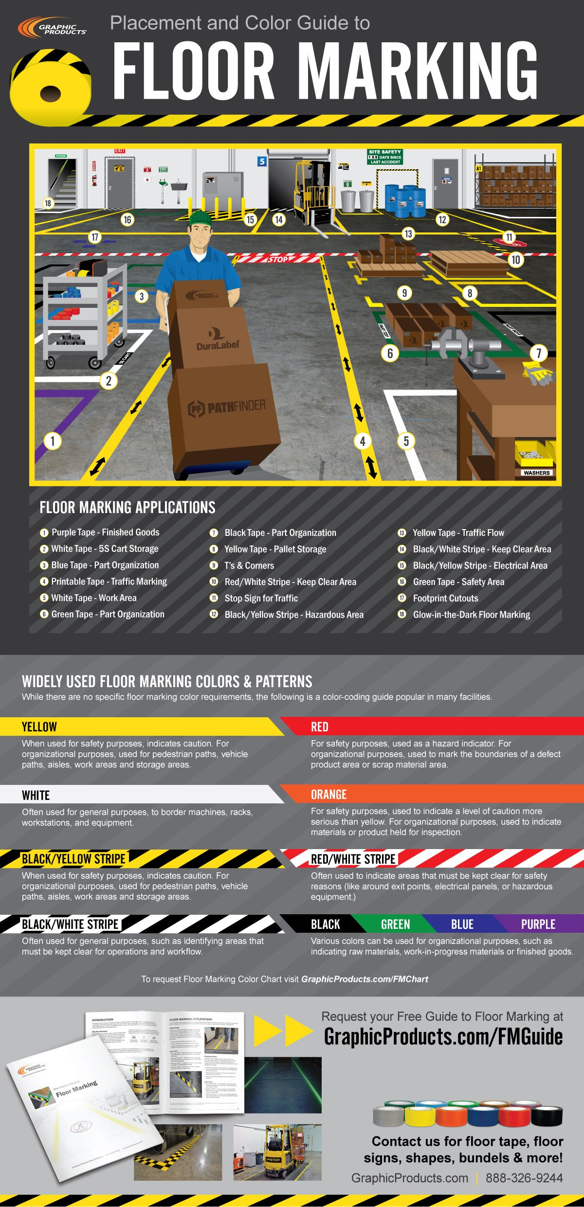 [Infographic] Floor Marking Placement Graphic Products