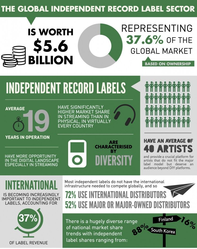 The Real Value Of The Independent Sector Music Business Indie Music Music Labels