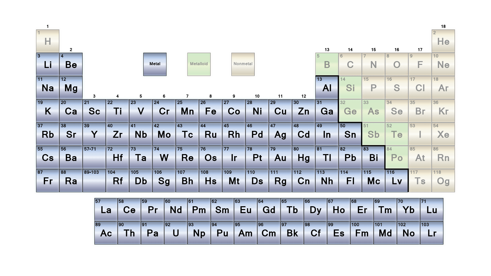 4 Major Groups Of The Periodic Table