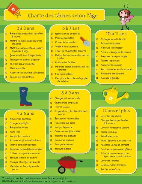 Charte des tâches selon lu0027âge Organizations and Montessori - Aide Pour Faire Des Travaux Dans Une Maison
