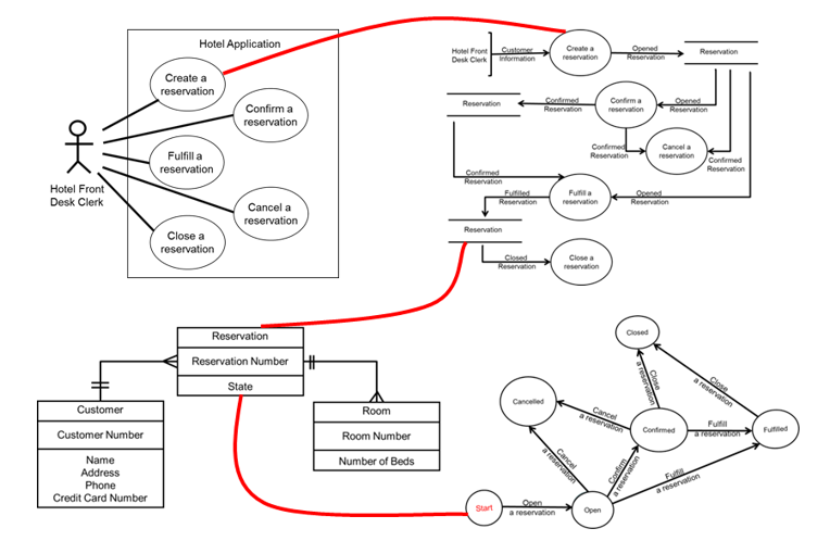 verifying use cases  data flow  entity relationship and state diagrams via state linkages  are