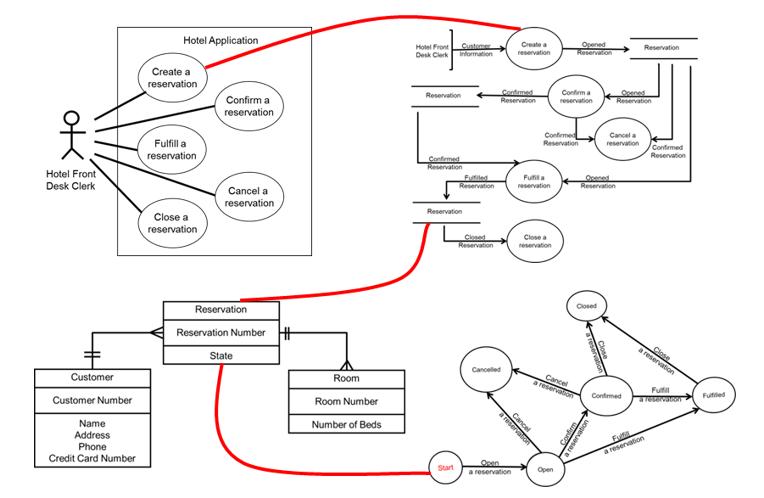 9 Uml Diagrams For Library Management System 20 Hp Kohler Engine Diagram Reservation States Between Models | Requirements Pinterest State Diagram, Data ...