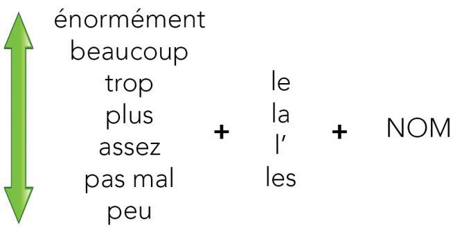 Les adverbes de quantité - Adverbs of quantity ...