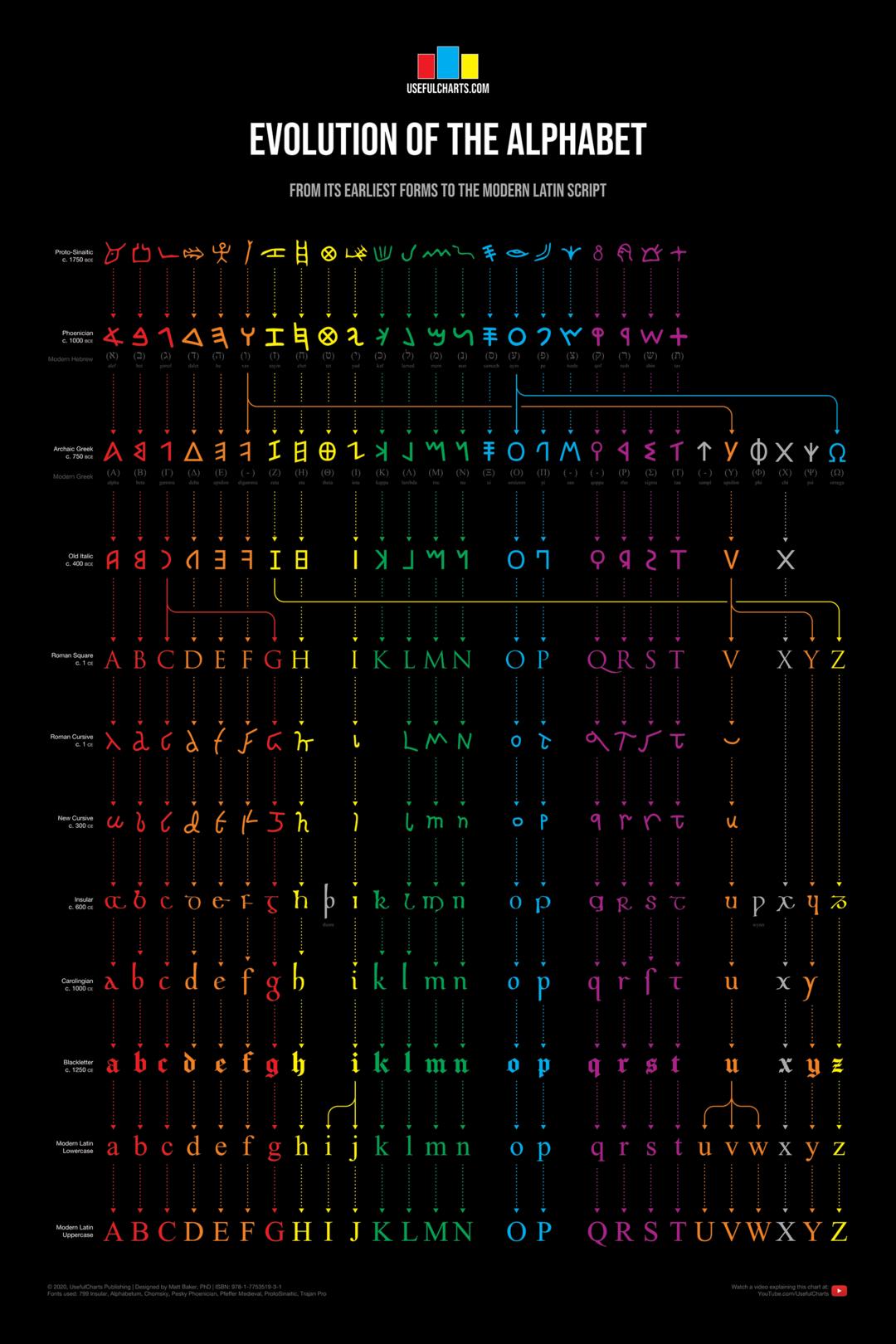 Evolution Of The Alphabet Alphabet Evolution Phoenician [ 1620 x 1080 Pixel ]