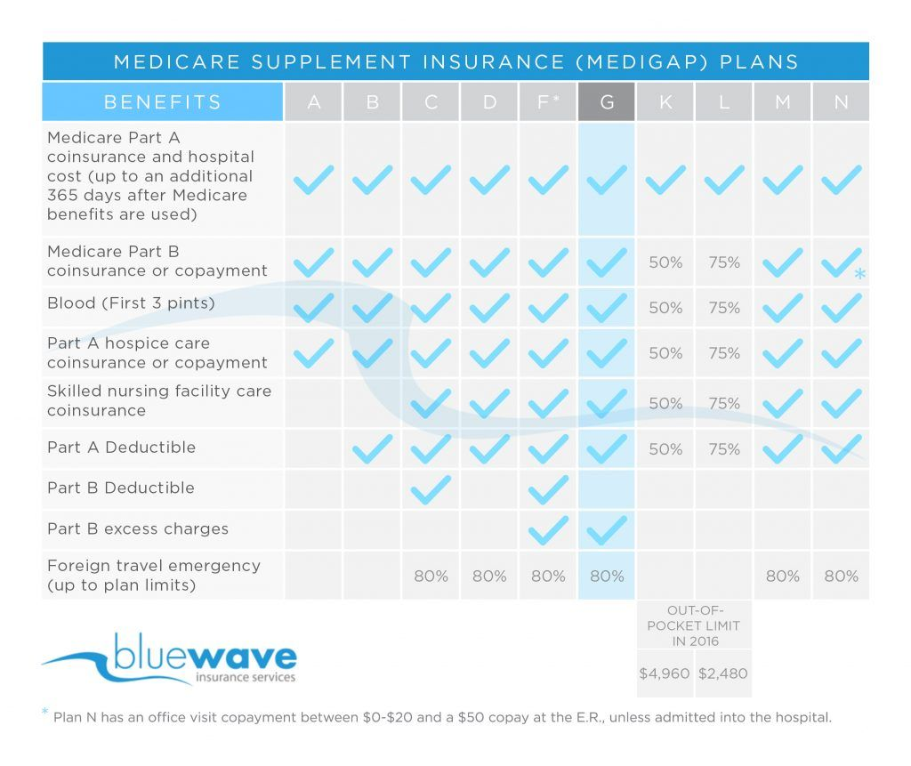 Mutual Of Omaha Medicare Supplement Review Medicare Supplement