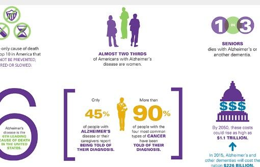 Pin By Toni De On Statistics Pinterest Alzheimers Alzheimers