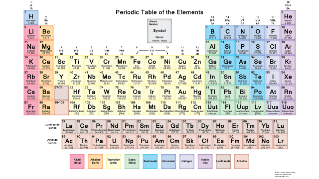 free pdf chemistry worksheets to download or print atomic number chemistry and periodic table. Black Bedroom Furniture Sets. Home Design Ideas