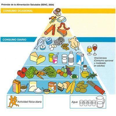 piramide de los alimentos de la dieta mediterranean