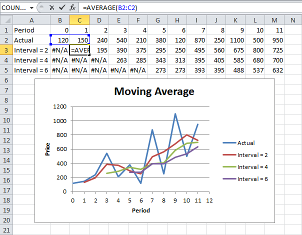 moving average excel