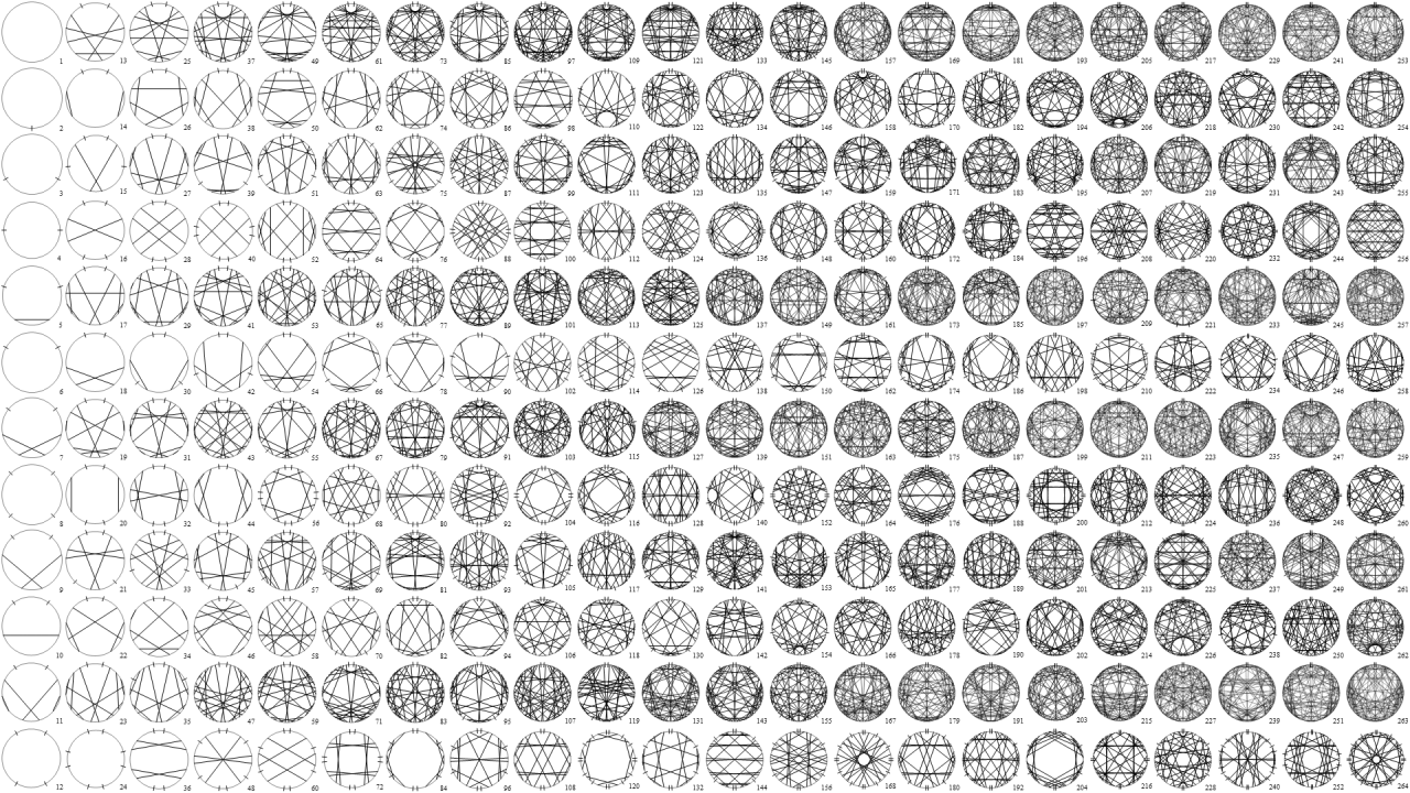 Modular multiplicative inverse graphs Modular arithmetic
