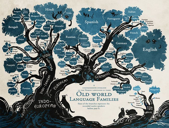 This Amazing Tree That Shows How Languages Are Connected Will - Changing world language map