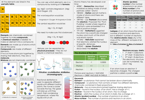 aqa 9 1 chemistry atomic structure and the periodic table revision knowledge organiser - Periodic Table Aqa Data Sheet A Level