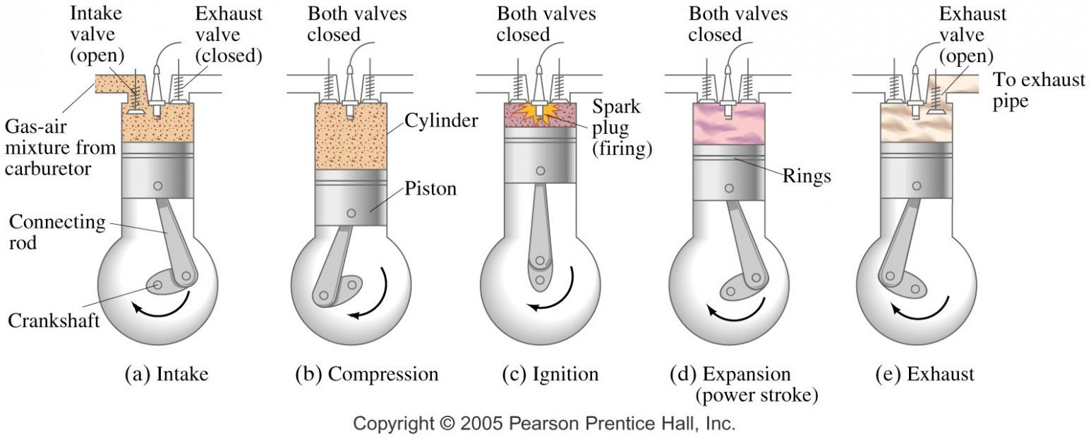 5 Stroke Engine Block Diagram