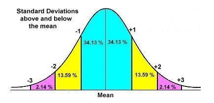 how to find standard deviation with z score