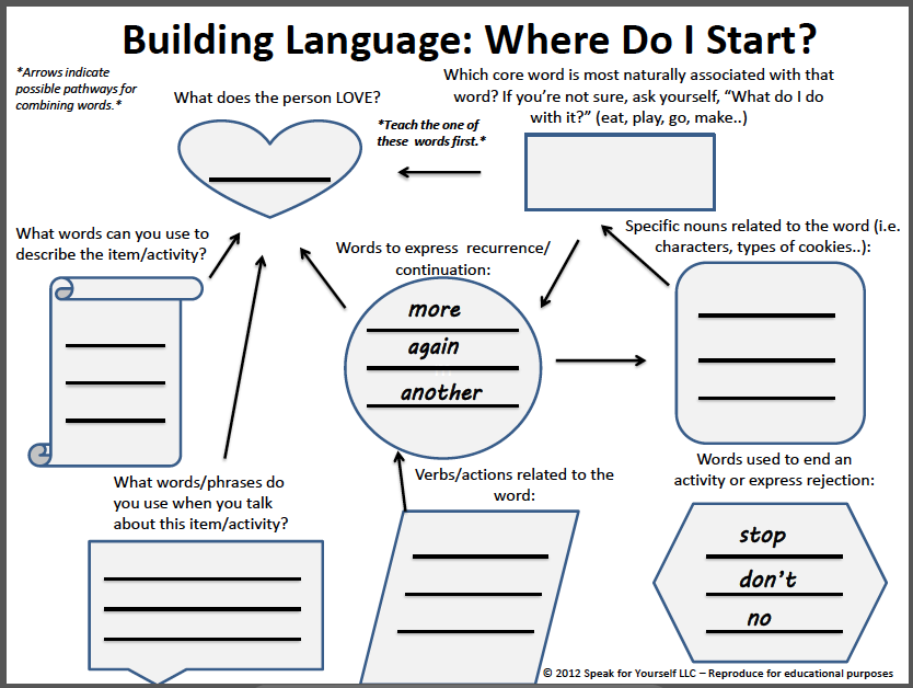 Building language where do i start great flowchart developed by building language chart great for aac ccuart Choice Image