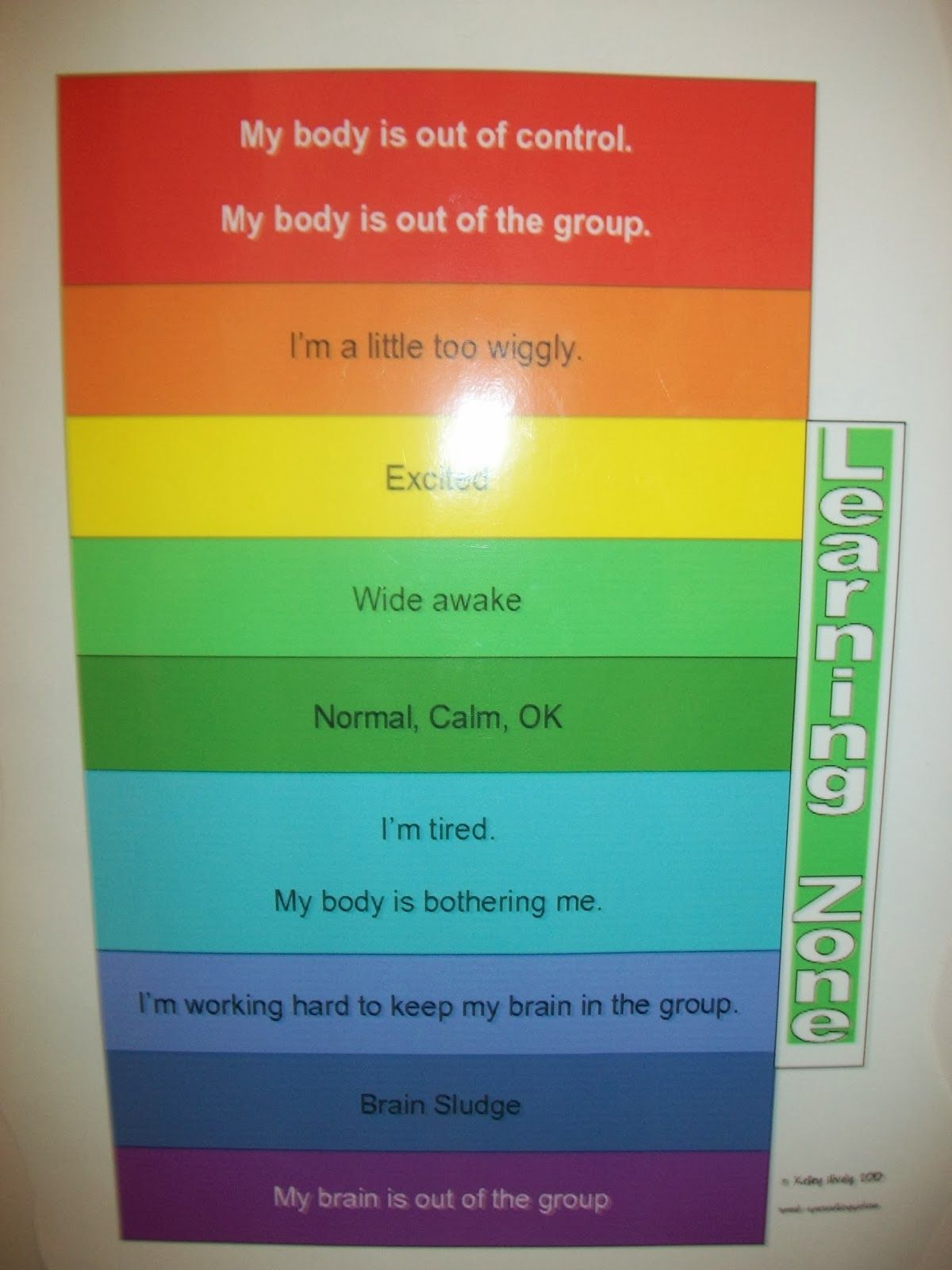I Love The Zones Of Regulation The Idea Behind These