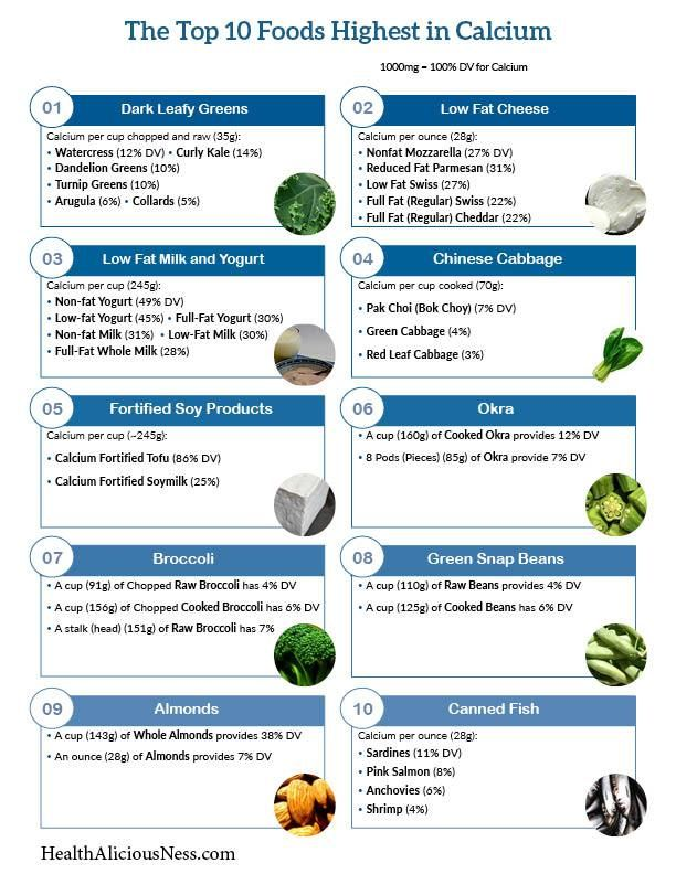 One page printable of high calcium foods including dark leafy greens